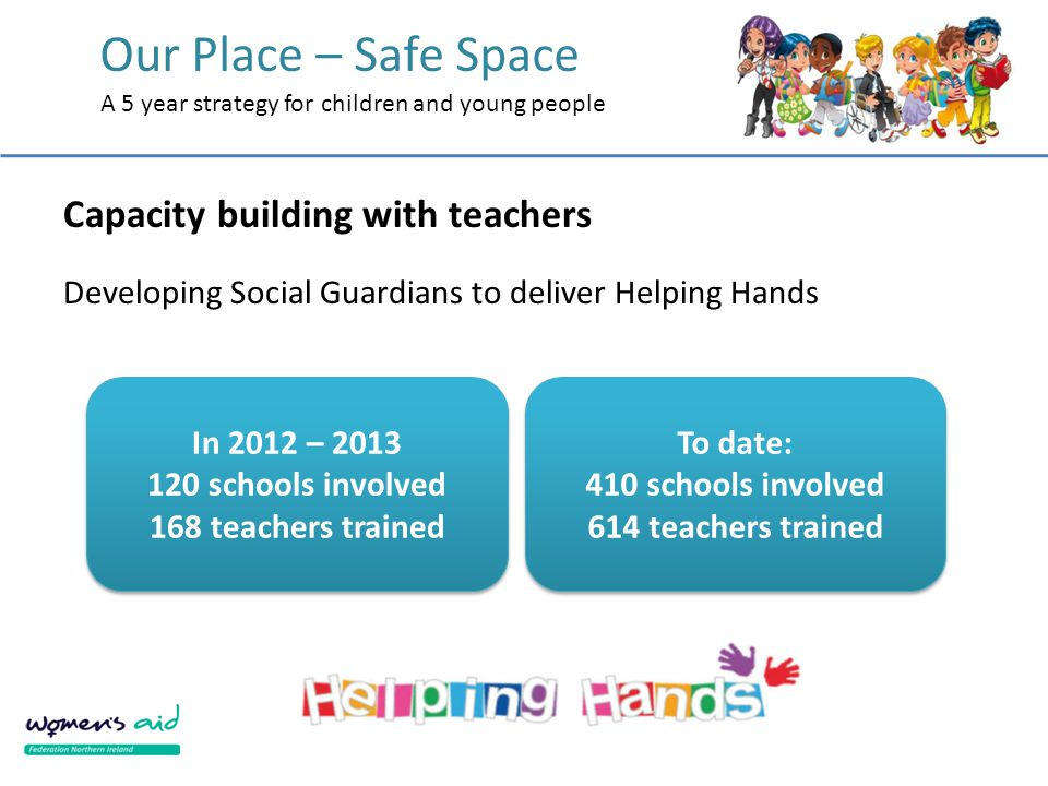 Our Place – Safe Space A 5 year strategy for children and young people Capacity building with teachers Developing Social Guardians to deliver Helping Hands In 2012 – 2013 120 schools involved 168 teachers trained In 2012 – 2013 120 schools involved 168 teachers trained To date: 410 schools involved 614 teachers trained To date: 410 schools involved 614 teachers trained