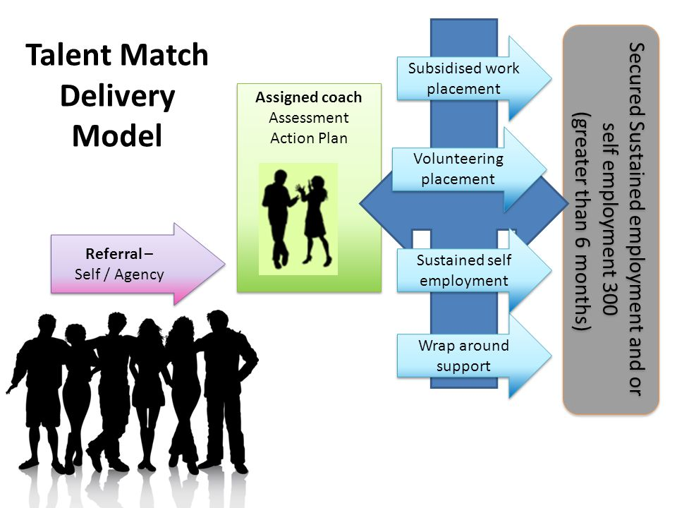 Assigned coach Assessment Action Plan Assigned coach Assessment Action Plan Referral – Self / Agency Referral – Self / Agency Secured Sustained employ