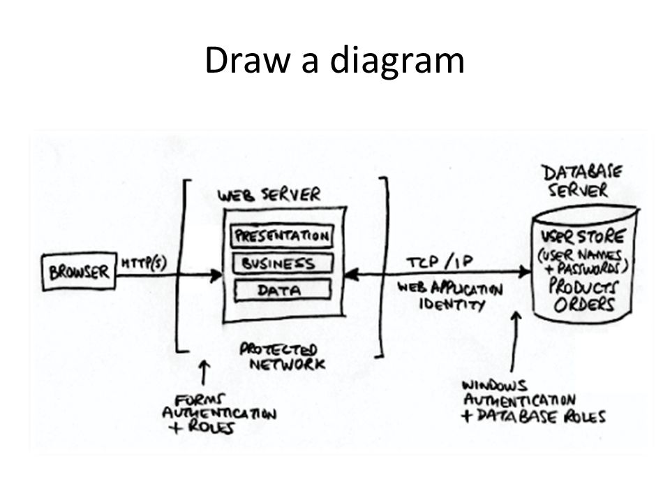 Draw a diagram