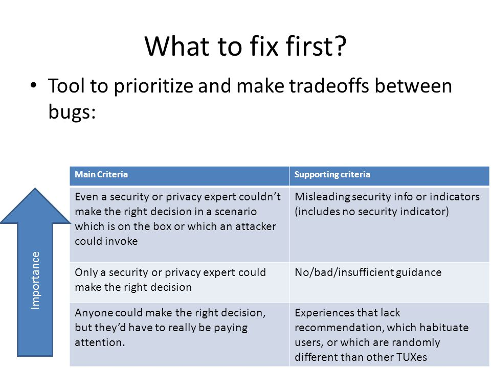 What to fix first? Tool to prioritize and make tradeoffs between bugs: Main CriteriaSupporting criteria Even a security or privacy expert couldn't mak