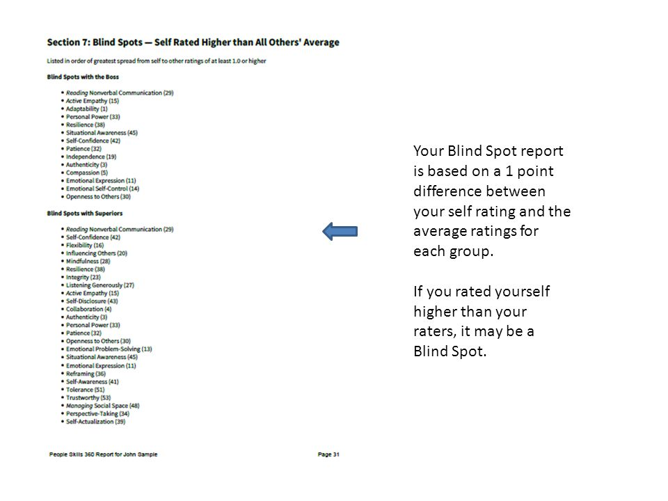 Your Blind Spot report is based on a 1 point difference between your self rating and the average ratings for each group.