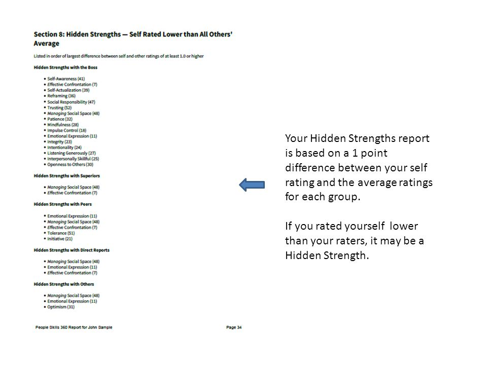 Your Hidden Strengths report is based on a 1 point difference between your self rating and the average ratings for each group.