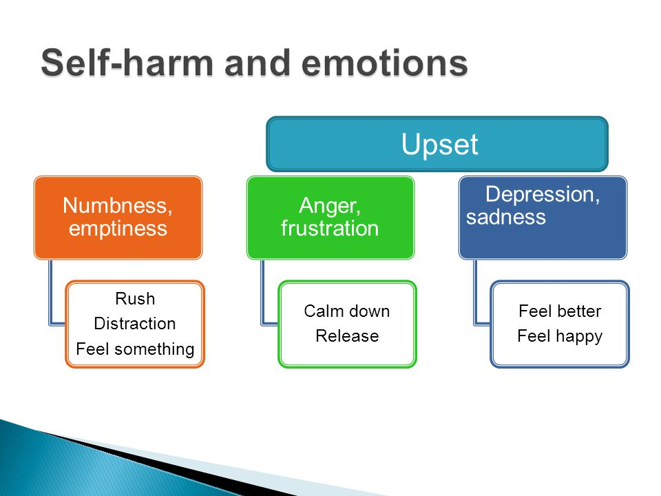 Numbness, emptiness Rush Distraction Feel something Anger, frustration Calm down Release Depression, sadness Feel better Feel happy Upset
