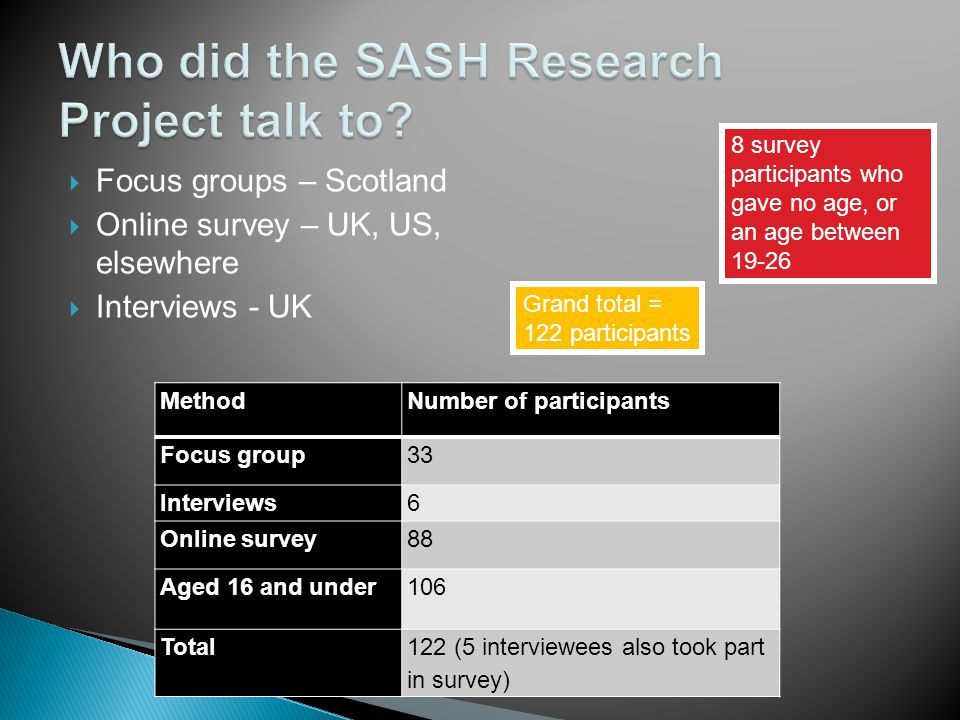  Focus groups – Scotland  Online survey – UK, US, elsewhere  Interviews - UK MethodNumber of participants Focus group33 Interviews6 Online survey88 Aged 16 and under106 Total122 (5 interviewees also took part in survey) 8 survey participants who gave no age, or an age between 19-26 Grand total = 122 participants