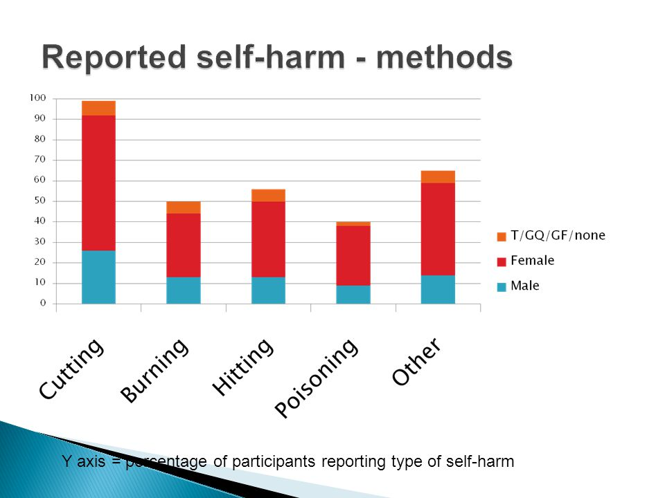 Y axis = percentage of participants reporting type of self-harm