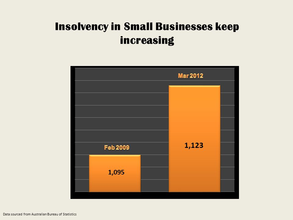 Insolvency in Small Businesses keep increasing Data sourced from Australian Bureau of Statistics