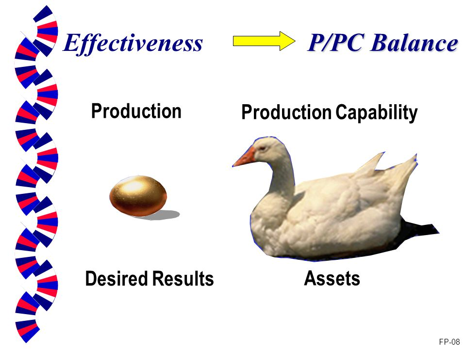 Production Capability Effectiveness FP-08 Production Desired Results Assets P/PC Balance