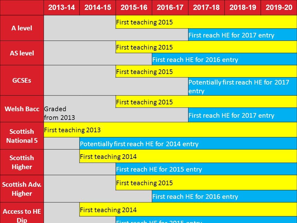 2013-142014-152015-162016-172017-182018-192019-20 A level First teaching 2015 First reach HE for 2017 entry AS level First teaching 2015 First reach H