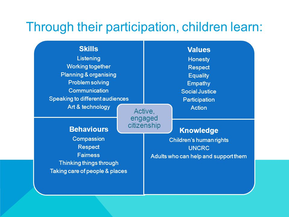 Through their participation, children learn: Skills Listening Working together Planning & organising Problem solving Communication Speaking to different audiences Art & technology Values Honesty Respect Equality Empathy Social Justice Participation Action Behaviours Compassion Respect Fairness Thinking things through Taking care of people & places Knowledge Children's human rights UNCRC Adults who can help and support them Active, engaged citizenship