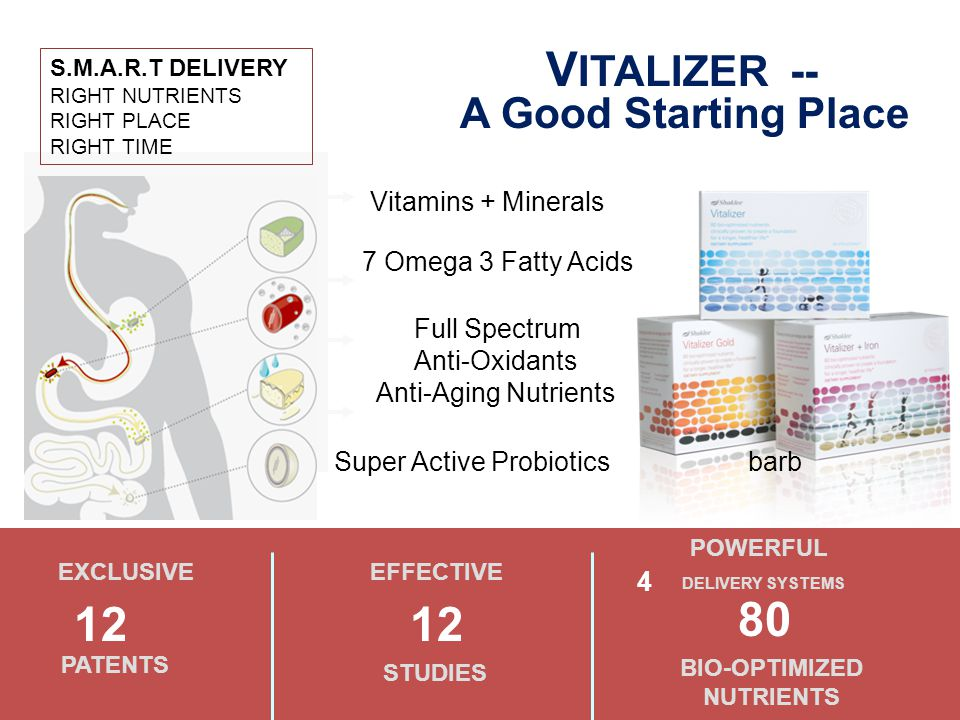 V ITALIZER -- A Good Starting Place HAKLEE DIFFERENCE Vitamins + Minerals 7 Omega 3 Fatty Acids Full Spectrum Anti-Oxidants Anti-Aging Nutrients Super Active Probiotics barb S.M.A.R.T DELIVERY RIGHT NUTRIENTS RIGHT PLACE RIGHT TIME EXCLUSIVE 12 PATENTS EFFECTIVE 12 STUDIES 4 POWERFUL 80 BIO-OPTIMIZED NUTRIENTS DELIVERY SYSTEMS