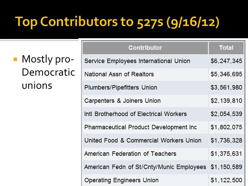  Mostly pro- Democratic unions
