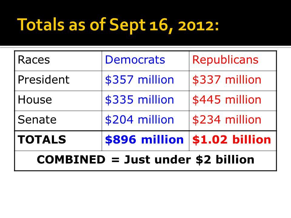 RacesDemocratsRepublicans President$357 million$337 million House$335 million$445 million Senate$204 million$234 million TOTALS$896 million$1.02 billion COMBINED = Just under $2 billion
