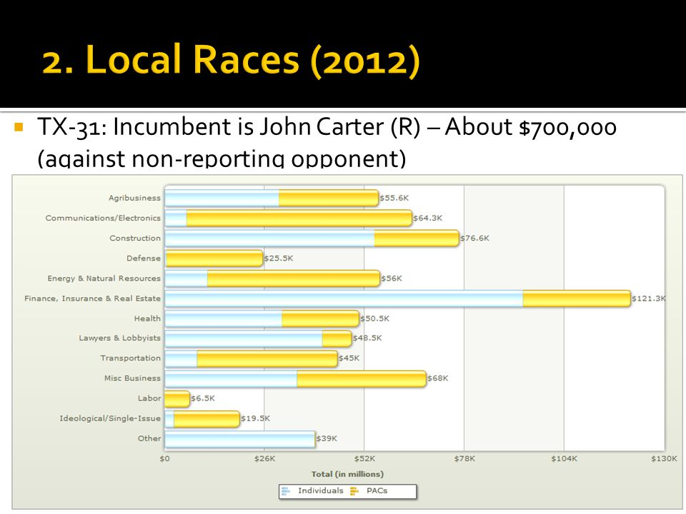  TX-31: Incumbent is John Carter (R) – About $700,000 (against non-reporting opponent)