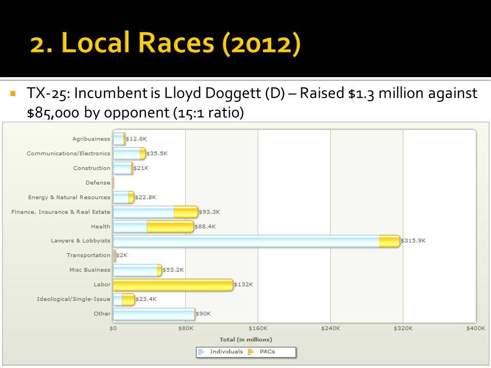  TX-25: Incumbent is Lloyd Doggett (D) – Raised $1.3 million against $85,000 by opponent (15:1 ratio)