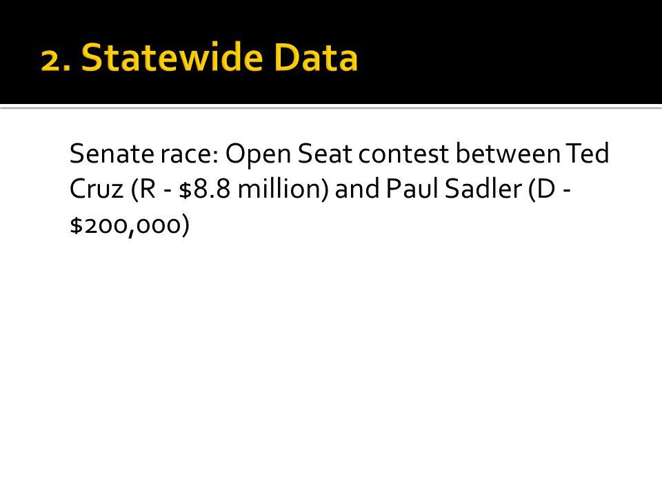 Senate race: Open Seat contest between Ted Cruz (R - $8.8 million) and Paul Sadler (D - $200,000)