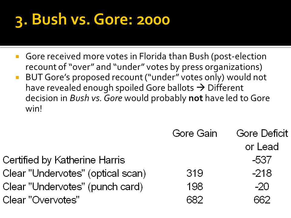 Gore received more votes in Florida than Bush (post-election recount of over and under votes by press organizations)  BUT Gore's proposed recount ( under votes only) would not have revealed enough spoiled Gore ballots  Different decision in Bush vs.