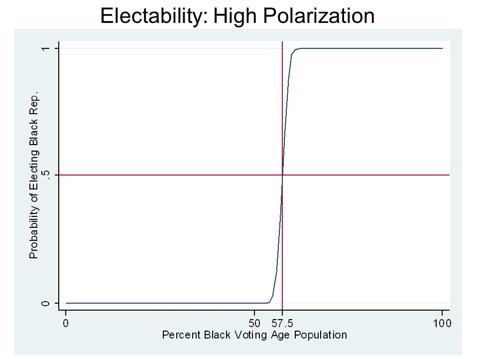 Electability: High Polarization