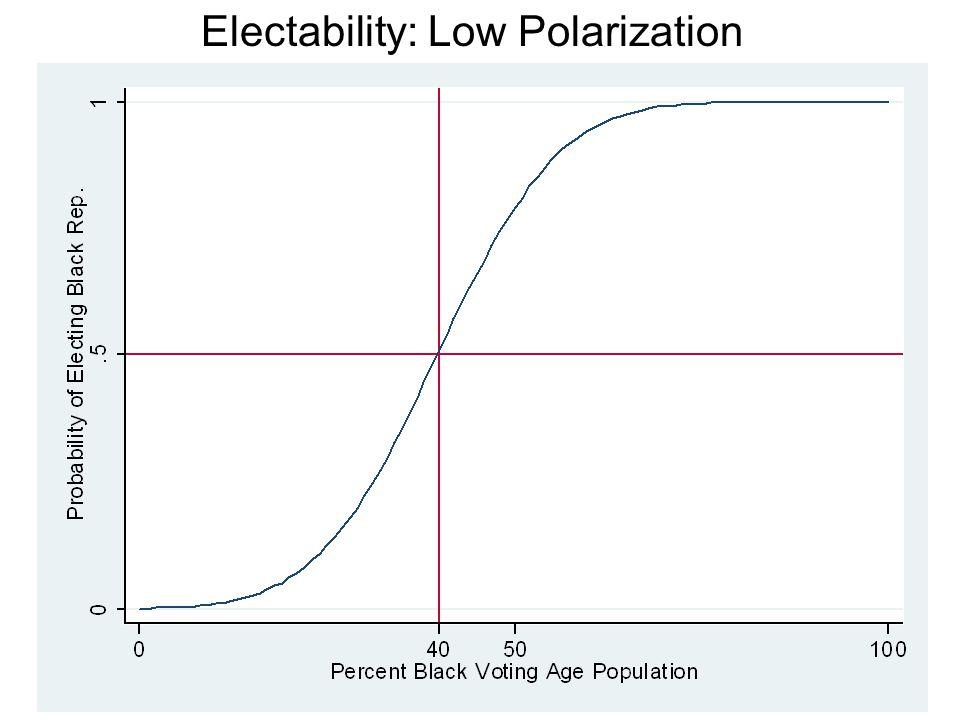 Electability: Low Polarization