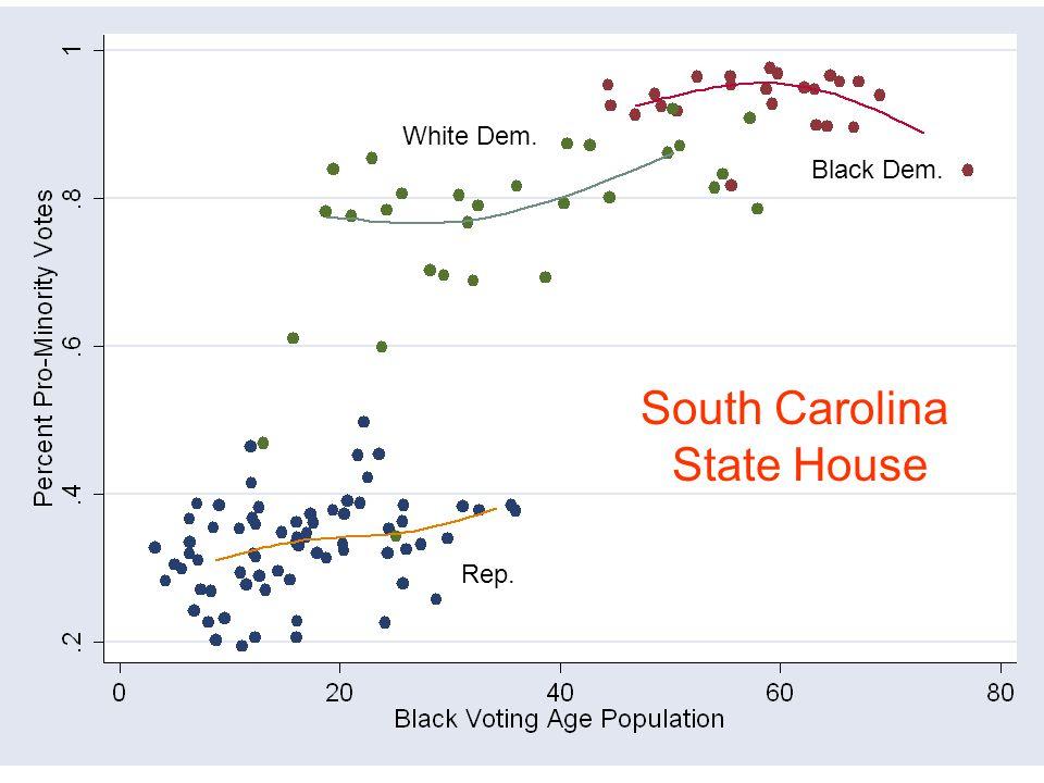 Rep. Black Dem. White Dem. South Carolina State House
