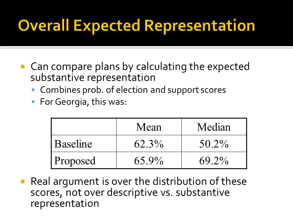  Can compare plans by calculating the expected substantive representation  Combines prob. of election and support scores  For Georgia, this was: 