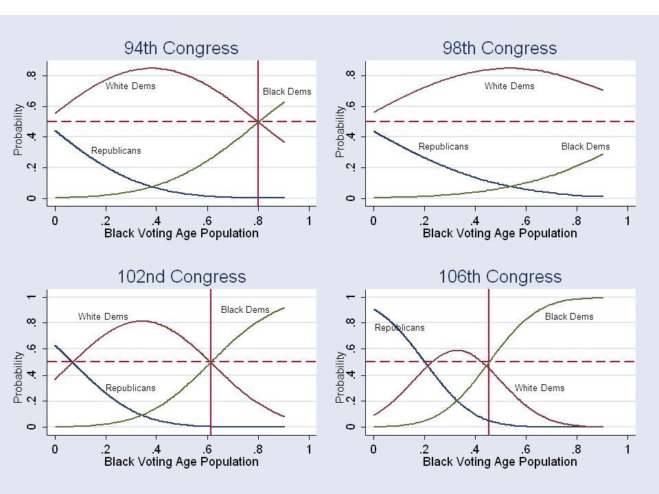Probability Black Dems Republicans White Dems