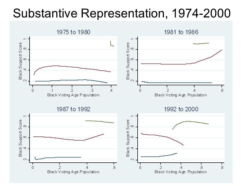 Substantive Representation, 1974-2000