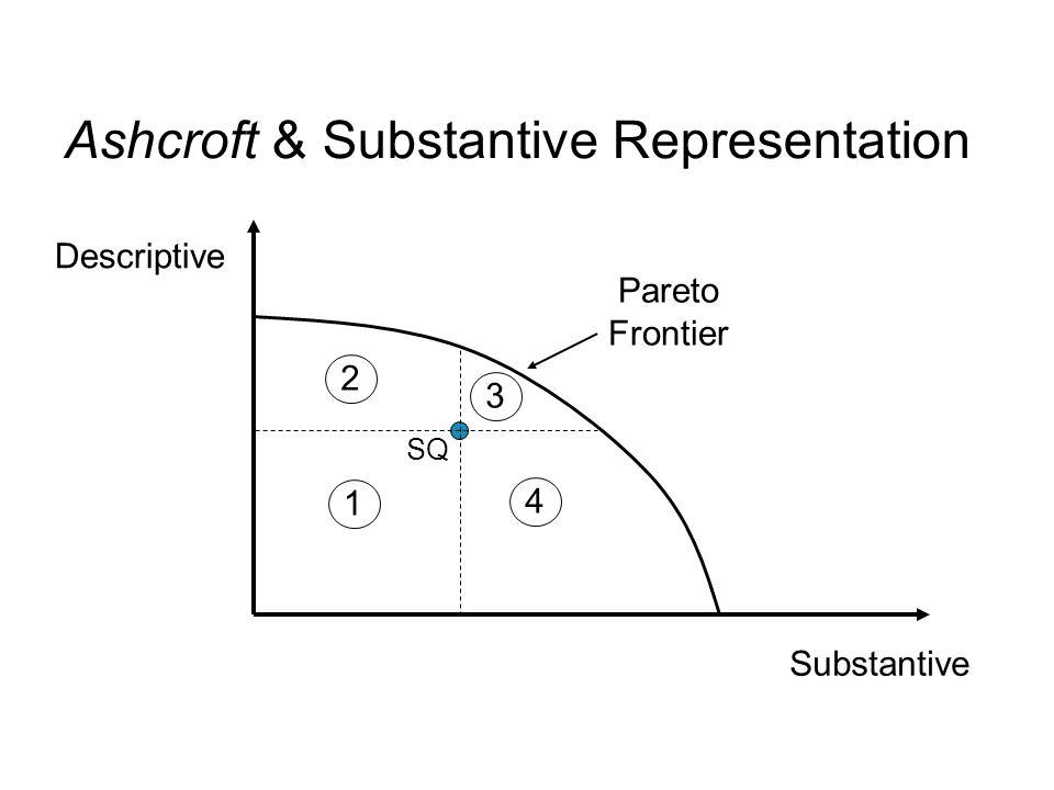 Substantive Descriptive SQ 1 2 3 4 Pareto Frontier Ashcroft & Substantive Representation