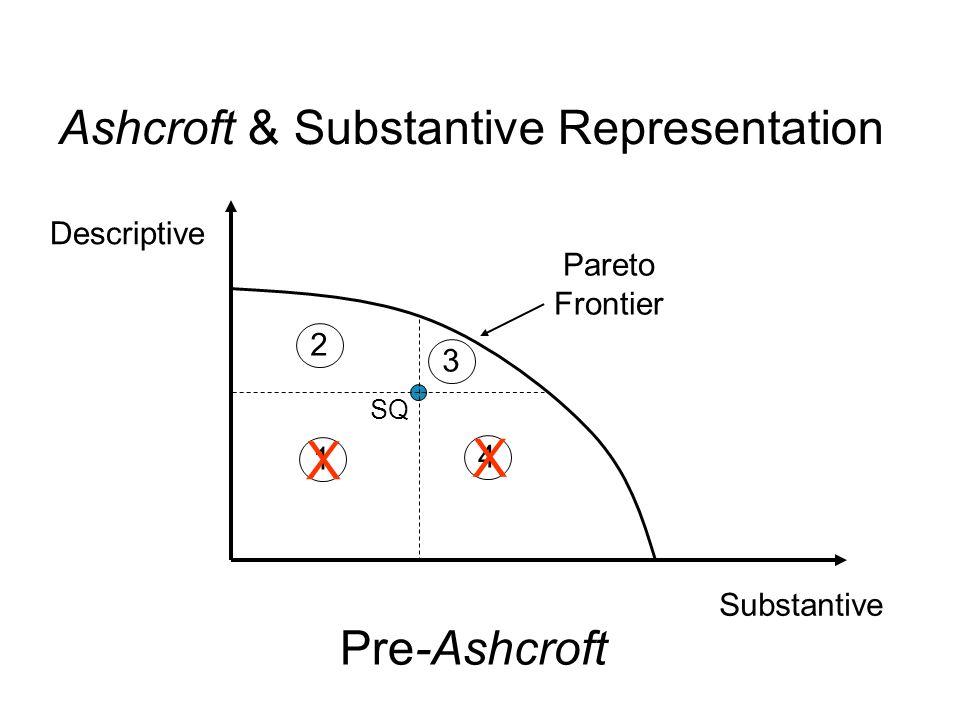 Substantive Descriptive SQ 1 2 3 4 Pareto Frontier Ashcroft & Substantive Representation Pre-Ashcroft X X