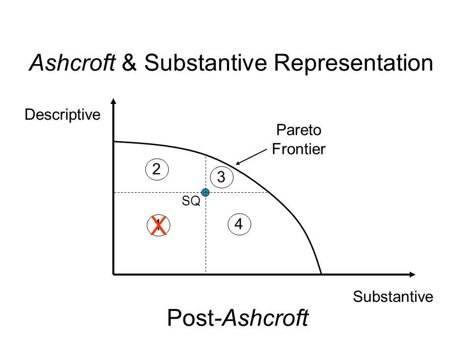 Substantive Descriptive SQ 1 2 3 4 Pareto Frontier Ashcroft & Substantive Representation Post-Ashcroft X