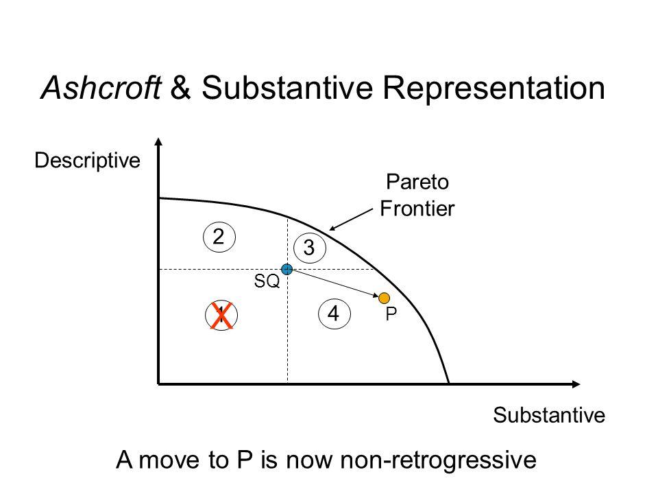 Substantive Descriptive SQ 1 2 3 4 P Pareto Frontier Ashcroft & Substantive Representation X A move to P is now non-retrogressive