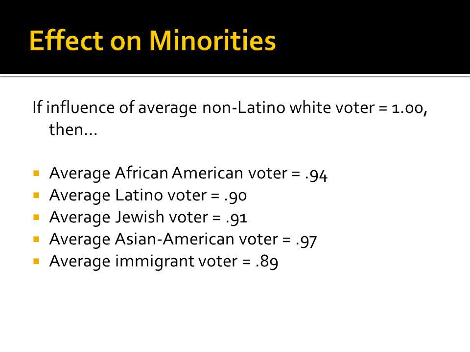 If influence of average non-Latino white voter = 1.00, then…  Average African American voter =.94  Average Latino voter =.90  Average Jewish voter =.91  Average Asian-American voter =.97  Average immigrant voter =.89