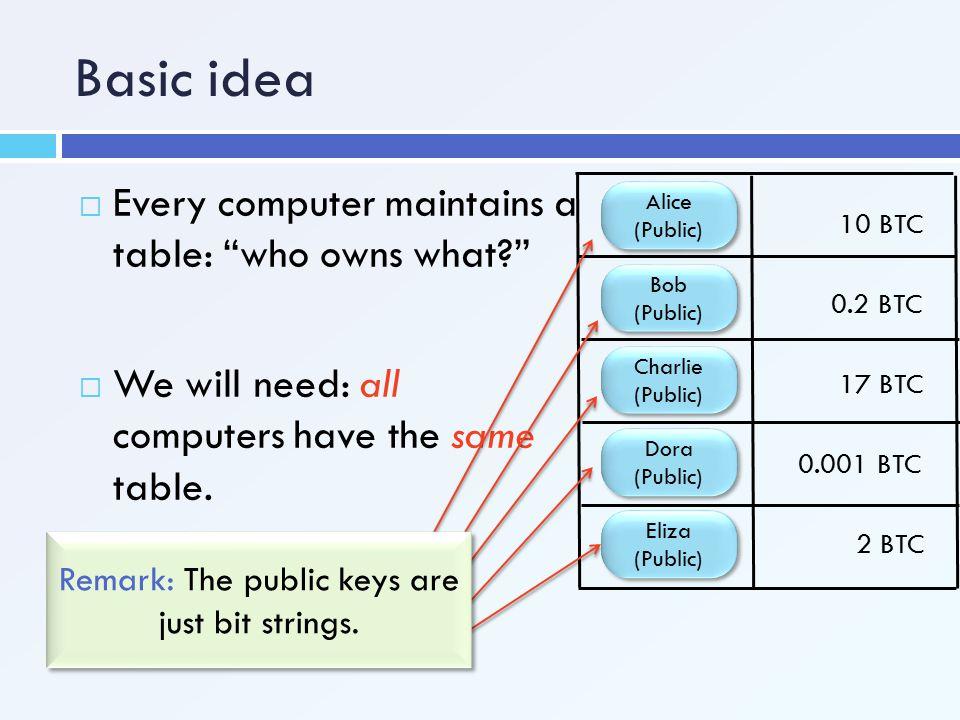 "Basic idea  Every computer maintains a table: ""who owns what?"" Alice (Public) Bob (Public) Bob (Public) Charlie (Public) Charlie (Public) Dora (Publi"