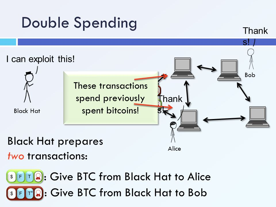 Double Spending I can exploit this! Black Hat Alice Bob : Give BTC from Black Hat to Alice : Give BTC from Black Hat to Bob Black Hat prepares two tra