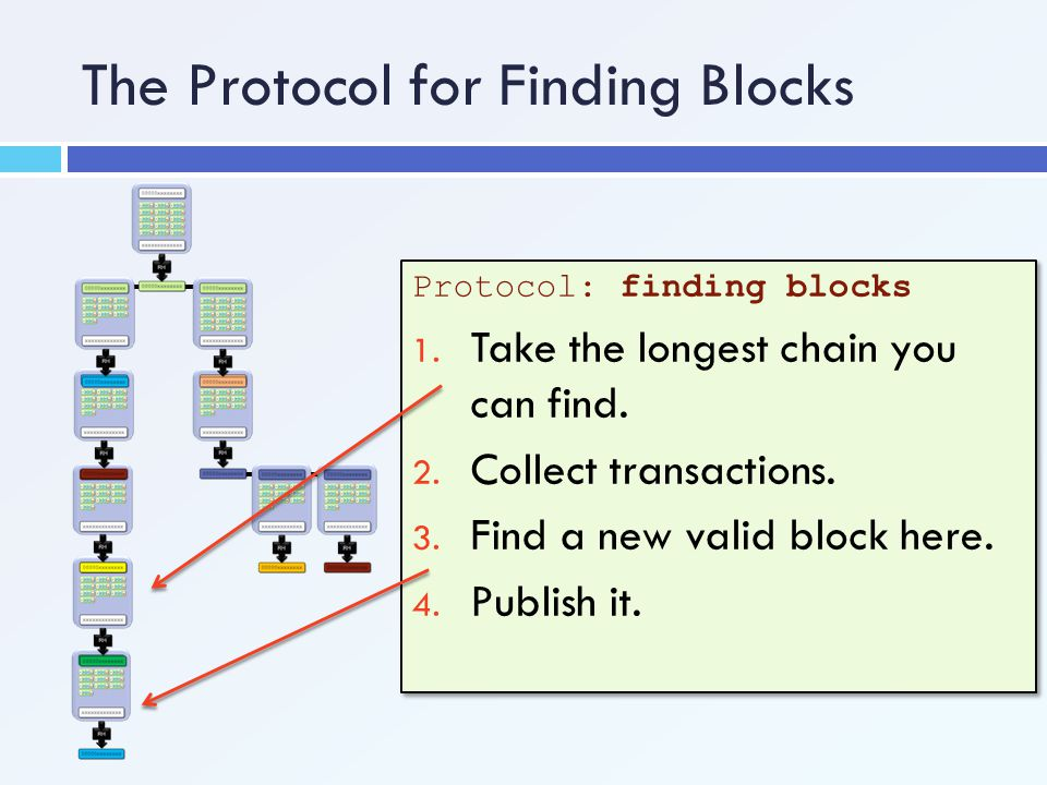 The Protocol for Finding Blocks Protocol: finding blocks 1. Take the longest chain you can find. 2. Collect transactions. 3. Find a new valid block he