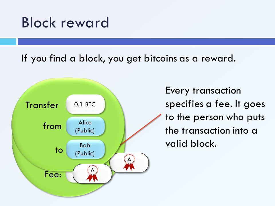 Block reward If you find a block, you get bitcoins as a reward. Alice (Public) Transfer 0.1 BTC from to Bob (Public) Bob (Public) A Fee: 0.001 BTC Eve