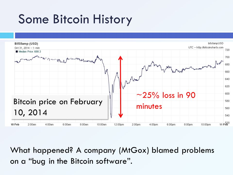 """Some Bitcoin History Bitcoin price on February 10, 2014 ~25% loss in 90 minutes What happened? A company (MtGox) blamed problems on a """"bug in the Bitc"""