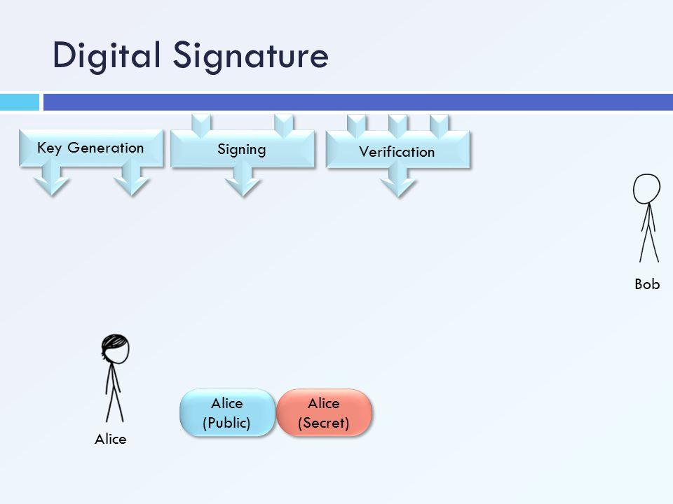 Digital Signature Verification Signing Key Generation Alice (Public) Alice (Secret) Alice Bob