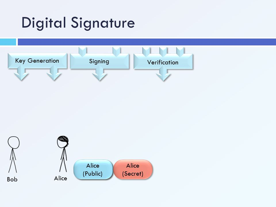 Alice Alice (Public) Digital Signature Verification Signing Key Generation Alice (Secret)