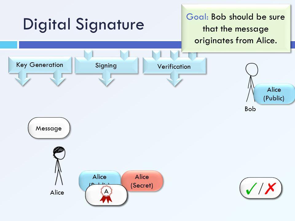 Bob Alice (Public) Digital Signature Verification Key Generation Alice (Public) Alice (Secret) Goal: Bob should be sure that the message originates fr