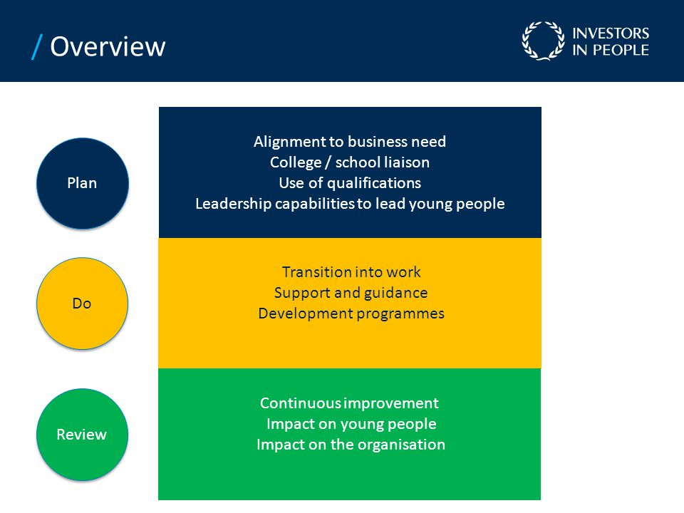 Transition into work Support and guidance Development programmes Alignment to business need College / school liaison Use of qualifications Leadership capabilities to lead young people Continuous improvement Impact on young people Impact on the organisation Plan Do Review / Overview