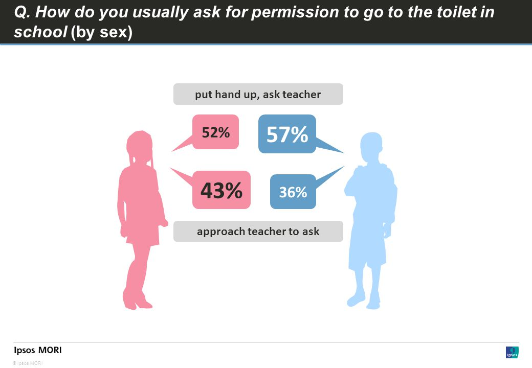 © Ipsos MORI Q. How do you usually ask for permission to go to the toilet in school (by sex) 52% 57% 43% 36% put hand up, ask teacher approach teacher