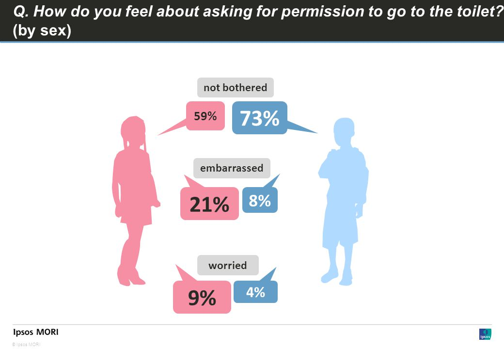 © Ipsos MORI Q. How do you feel about asking for permission to go to the toilet.