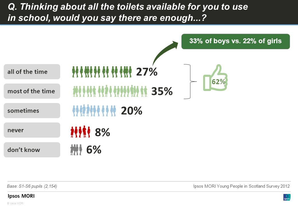 © Ipsos MORI Q. Thinking about all the toilets available for you to use in school, would you say there are enough...? all of the time most of the time