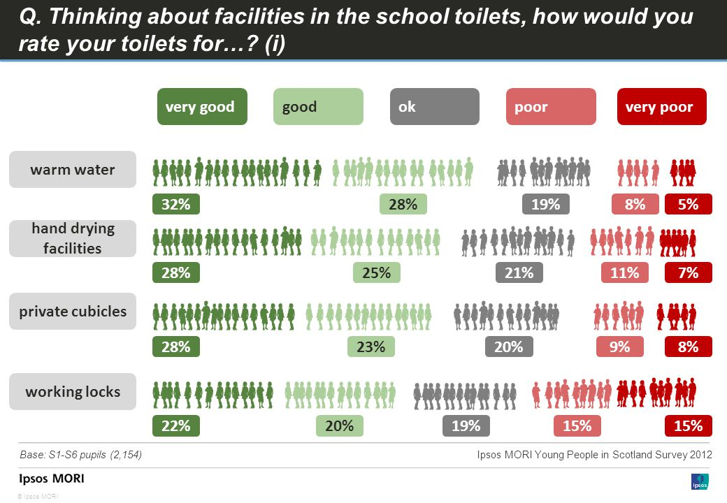 © Ipsos MORI Q. Thinking about facilities in the school toilets, how would you rate your toilets for…? (i) warm water hand drying facilities working l