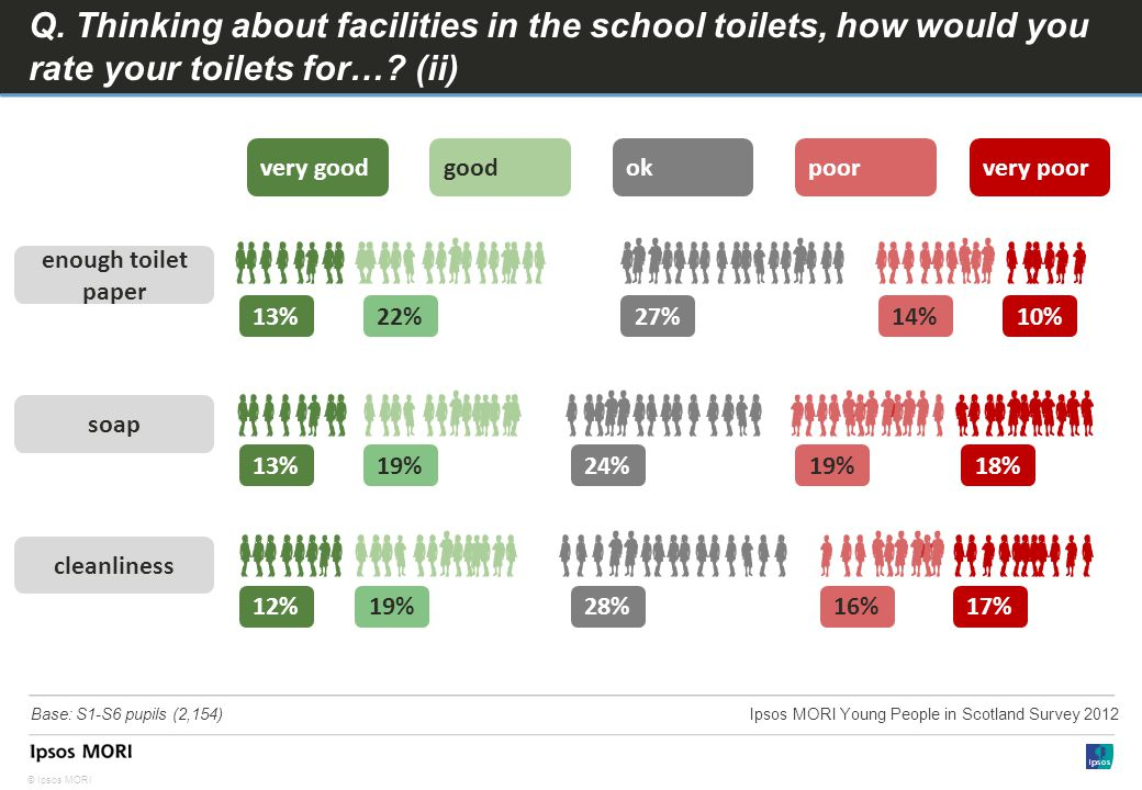 © Ipsos MORI Q. Thinking about facilities in the school toilets, how would you rate your toilets for…? (ii) enough toilet paper soap cleanliness 13%22