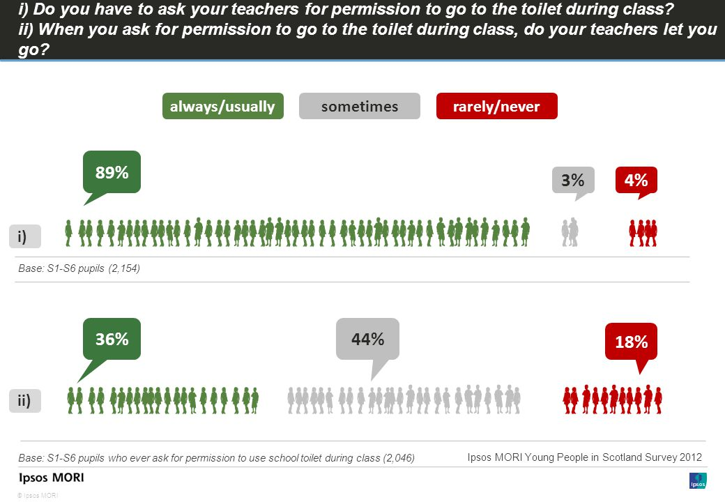 © Ipsos MORI i) Do you have to ask your teachers for permission to go to the toilet during class.