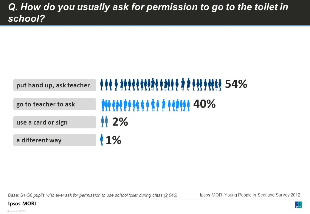 © Ipsos MORI Q. How do you usually ask for permission to go to the toilet in school.