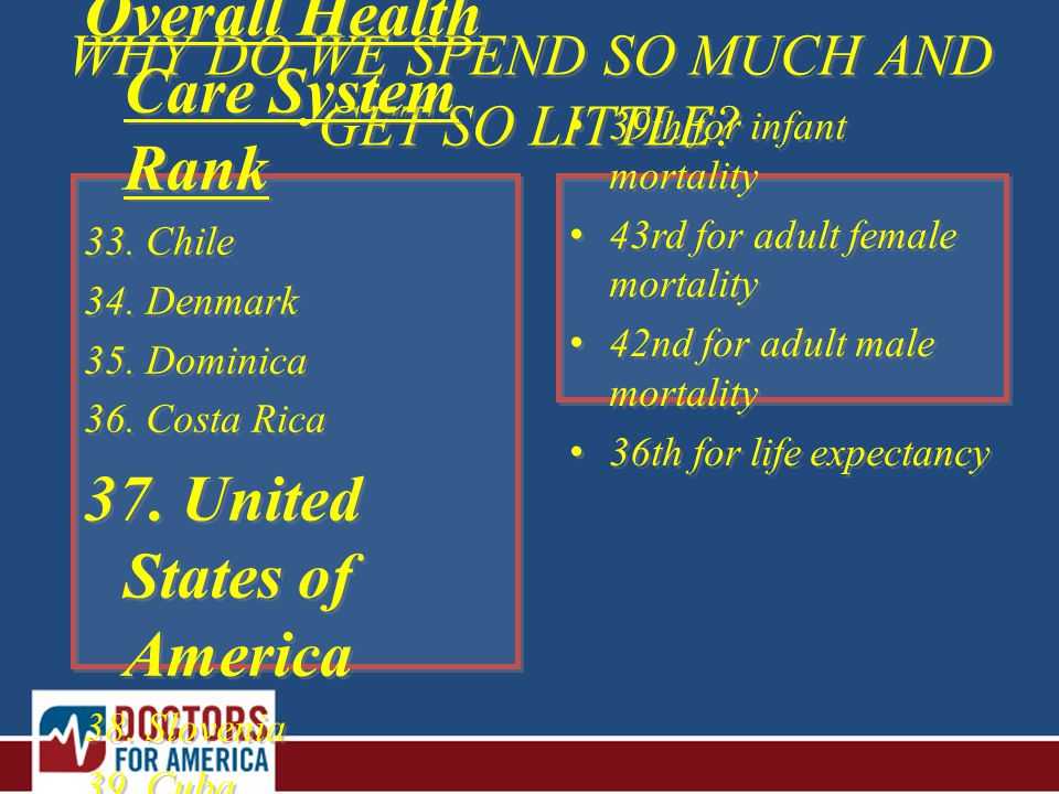 WHY DO WE SPEND SO MUCH AND GET SO LITTLE. Overall Health Care System Rank 33.