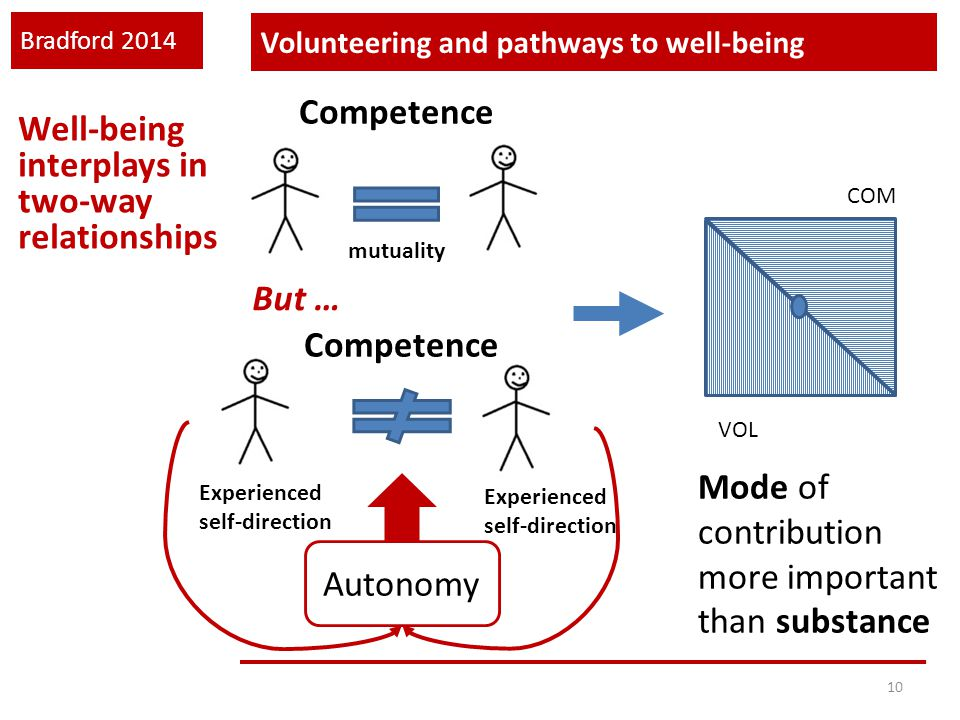Bradford 2014 Volunteering and pathways to well-being 10 Well-being interplays in two-way relationships Competence mutuality Competence But … Autonomy Experienced self-direction Experienced self-direction COM VOL Mode of contribution more important than substance