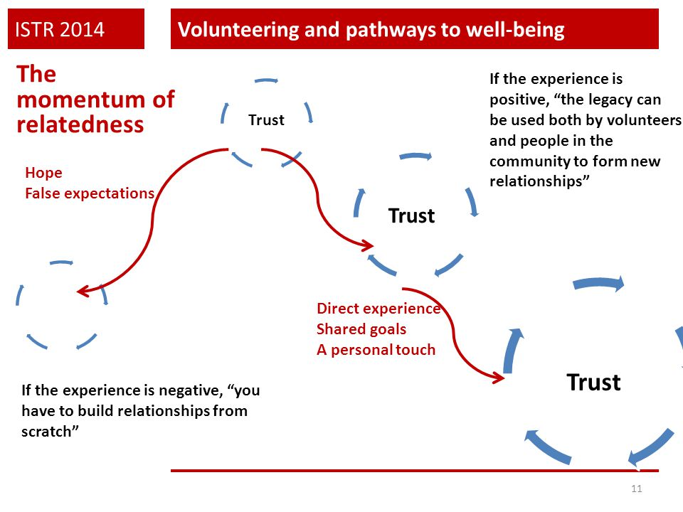 "ISTR 2014Volunteering and pathways to well-being 11 The momentum of relatedness Trust If the experience is positive, ""the legacy can be used both by v"